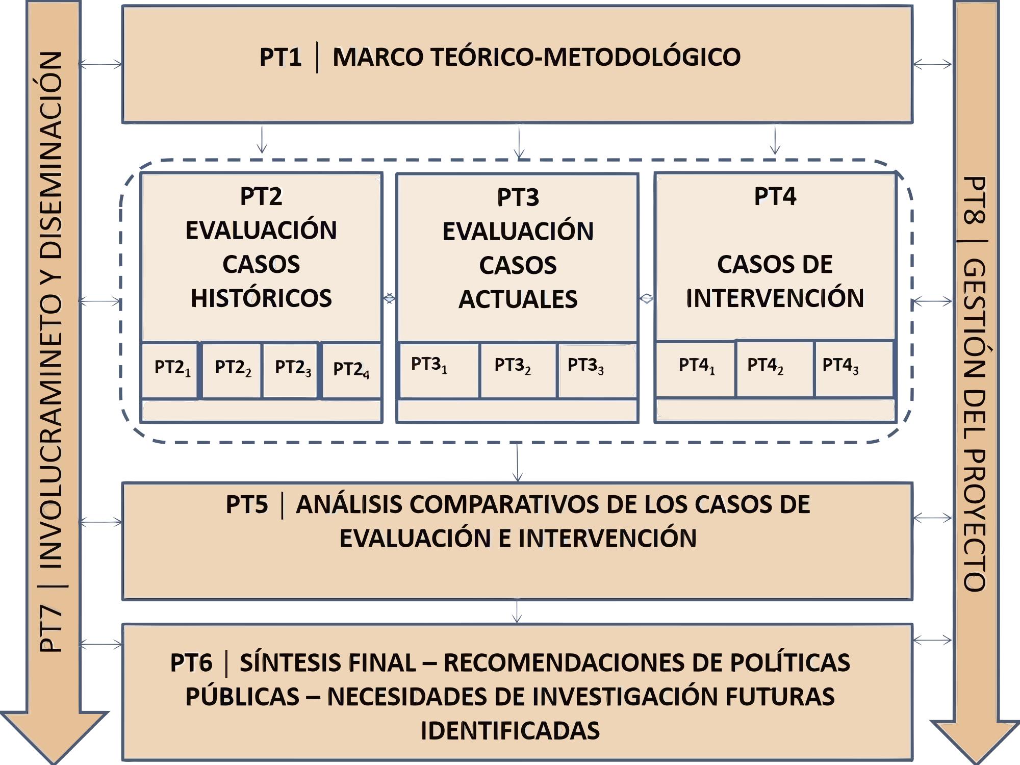 Research_plan_scheme_DESAFIO_espanol.jpgvector